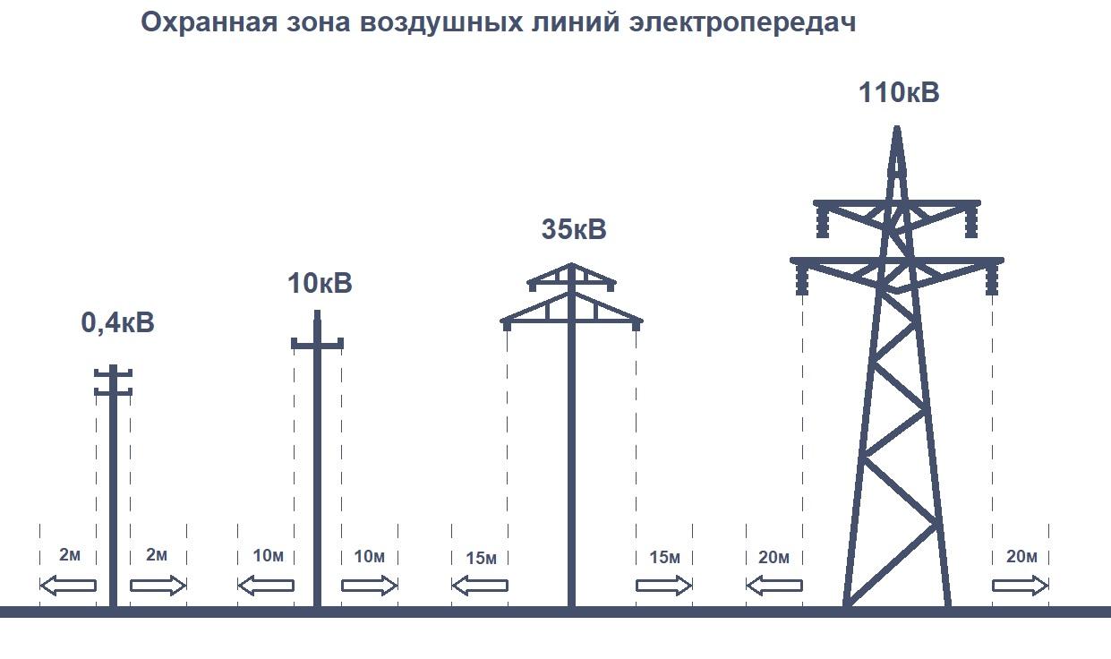 строительство в охранной зоне